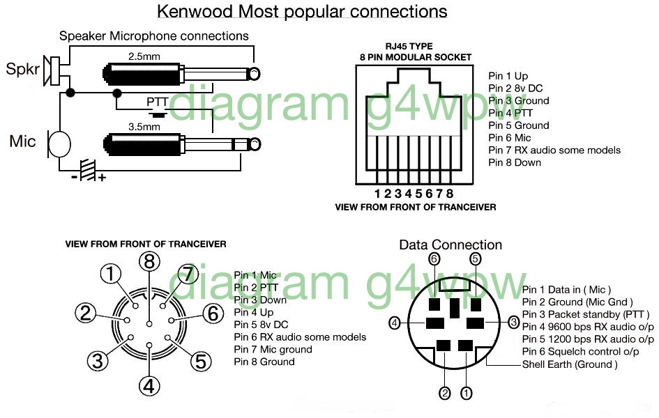 Kenwood Most Popular Connectors kenwood  at alyssarenee.co