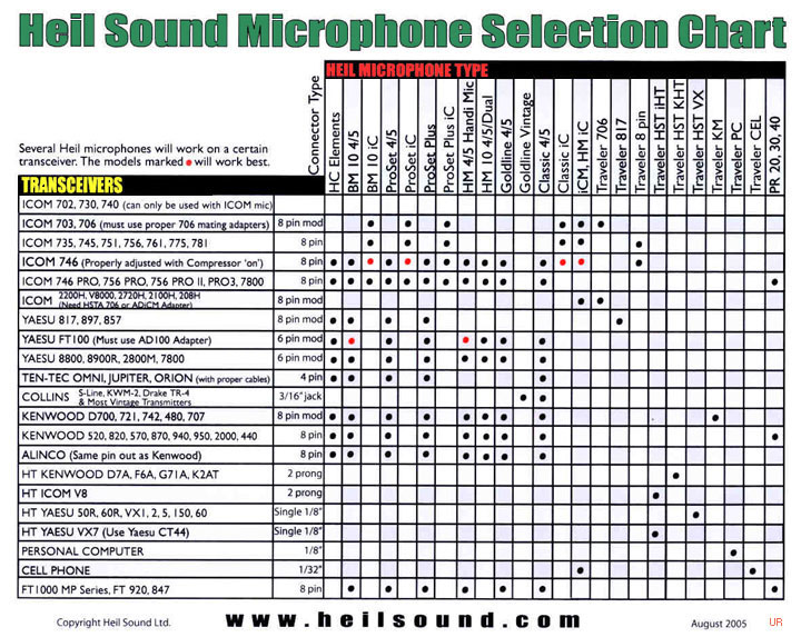 heil mic chart heil mic chart jpg Heil Microphones Website at aneh.co